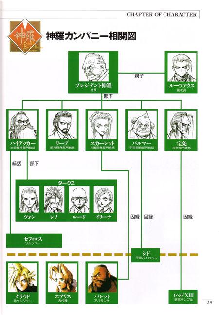 《最终幻想VII设定资料集》(FINALFANTASY Official Estabilshment File)